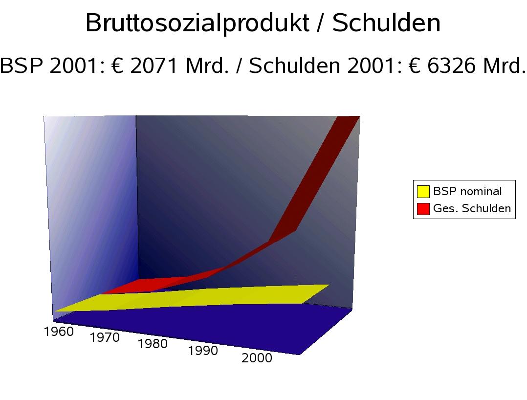 Verschuldung und BSP